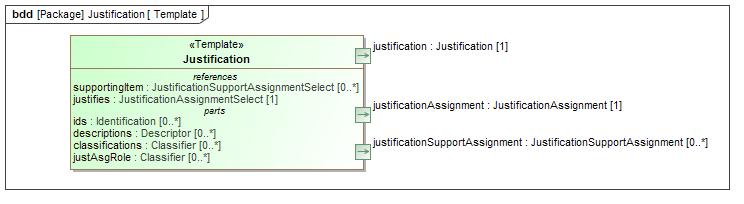 Template justification template diagram altavistaventures Image collections